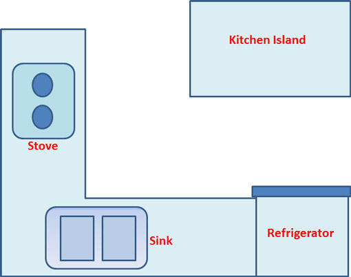 Kitchen layout for L kitchen layout with island