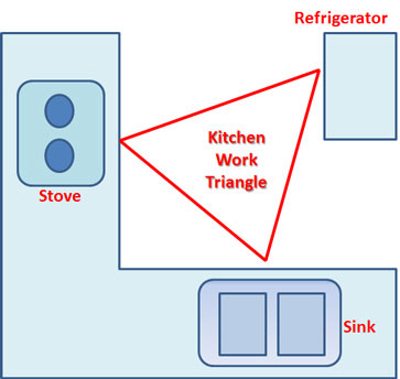 Kitchen work triangle - Kitchen design triangle ...